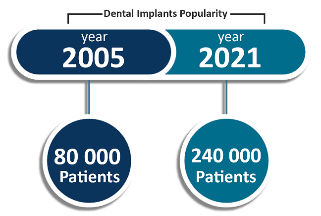 dental implants north york implants popularity