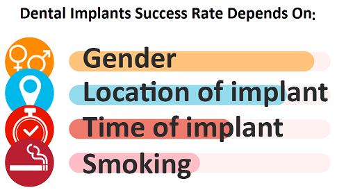 dental implants popularity in Toronto by gender